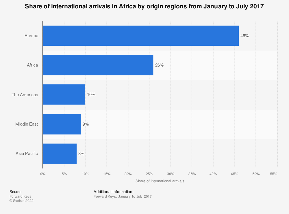 Statistic: Share of international arrivals in Africa by origin regions from January to July 2017 | Statista