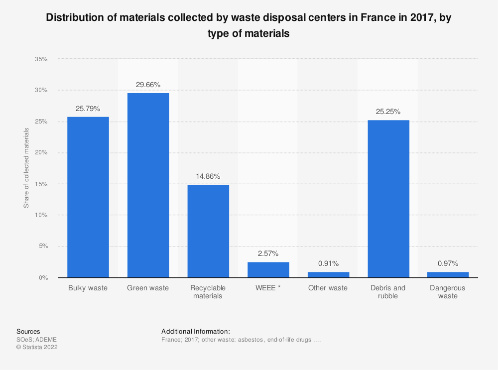 Statistic: Distribution of materials collected by waste disposal centers in France in 2013, by type of materials | Statista