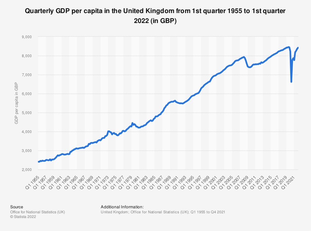 Statistic: Quarterly GDP per capita in the United Kingdom from 1st quarter 1955 to 4th quarter 2020 (in GBP) | Statista