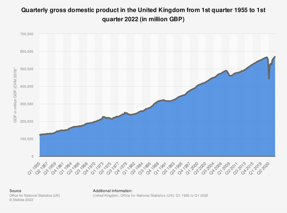 Statistic: Quarterly gross domestic product (GDP) in the United Kingdom from 1st quarter 1955 to 4th quarter 2020 (in million GBP)   Statista