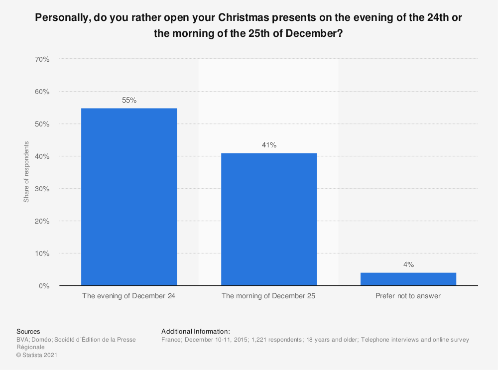 Statistic: Personally, do you rather open your Christmas presents on the evening of the 24th or the morning of the 25th of December? | Statista