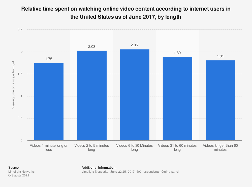 Statistic: Relative time spent on watching online video content according to internet users in the United States as of June 2017, by length | Statista