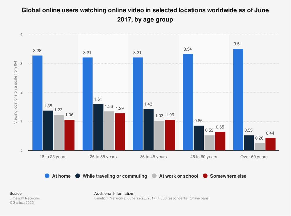 Statistic: Global online users watching online video in selected locations worldwide as of June 2017, by age group | Statista