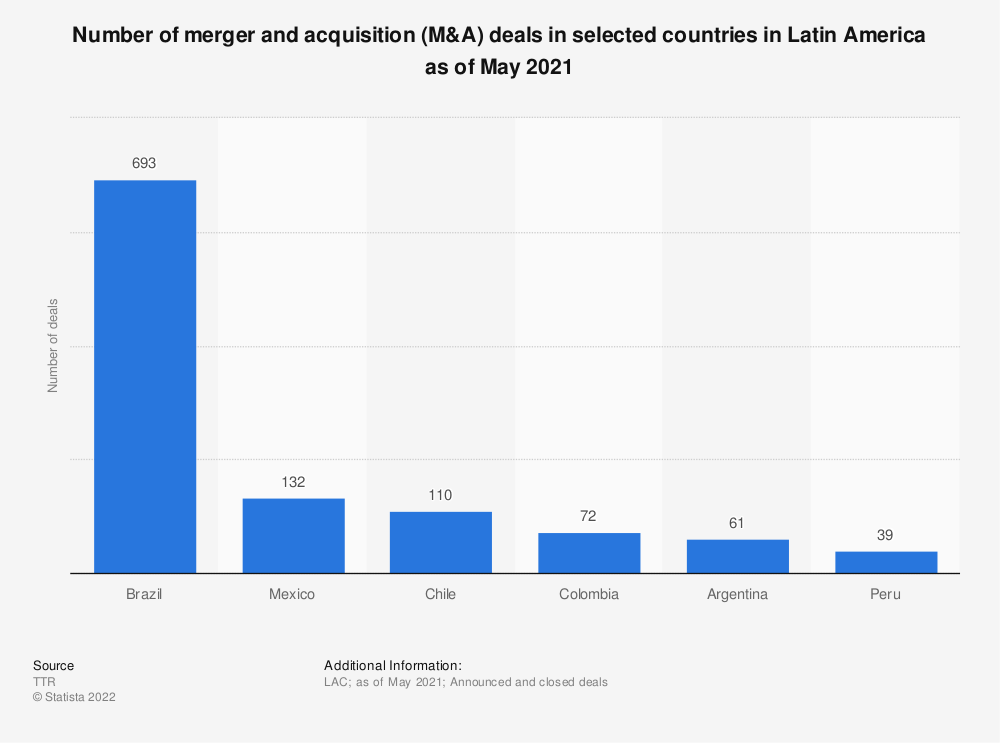 Statistic: Number of merger and acquisition (M&A) deals in selected countries in Latin America between January and August 2019 | Statista