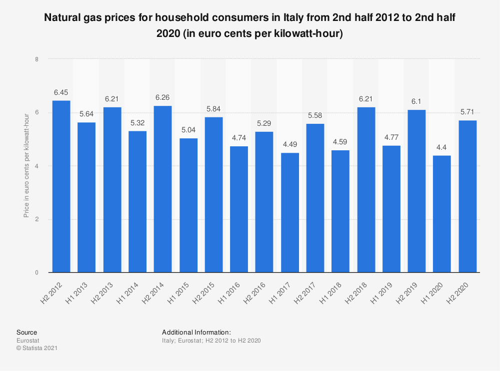 Statistic: Natural gas prices for household consumers in Italy from 2nd half 2012 to 1st half 2019 (in euro cents per kilowatt-hour) | Statista