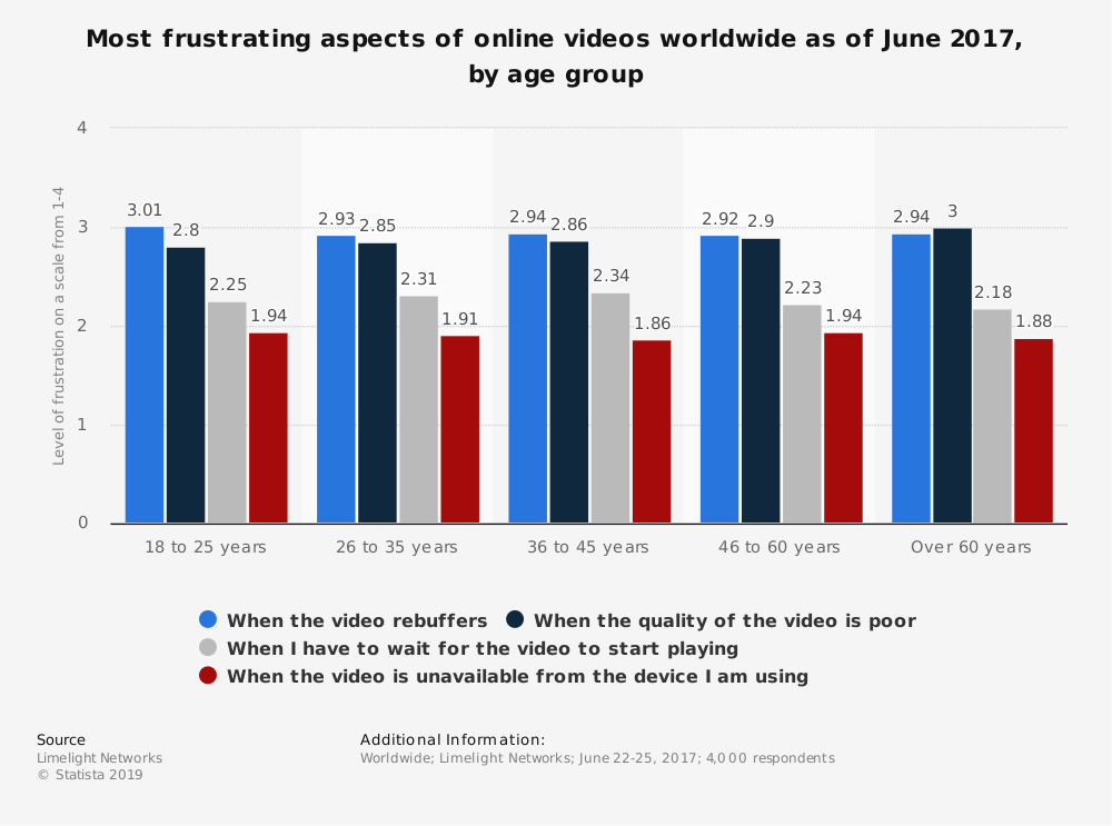 Statistic: Most frustrating aspects of online videos worldwide as of June 2017, by age group | Statista