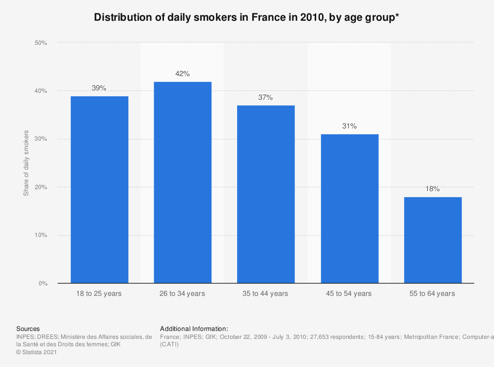 Statistic: Distribution of daily smokers in France in 2010, by age group*   Statista