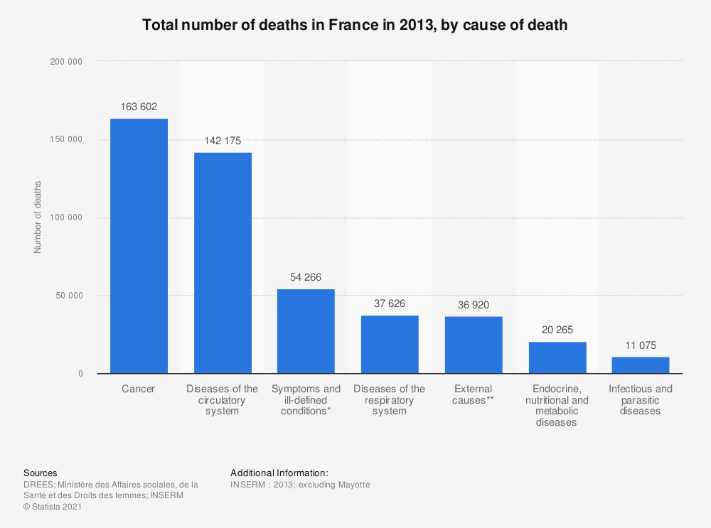 Statistic: Total number of deaths in France in 2013, by cause of death | Statista