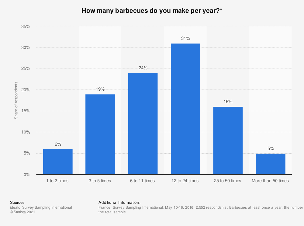Statistic: How many barbecues do you make per year?* | Statista