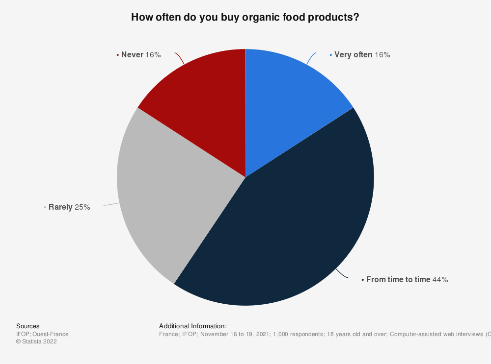 Statistic: How often do you buy organic products?*   Statista
