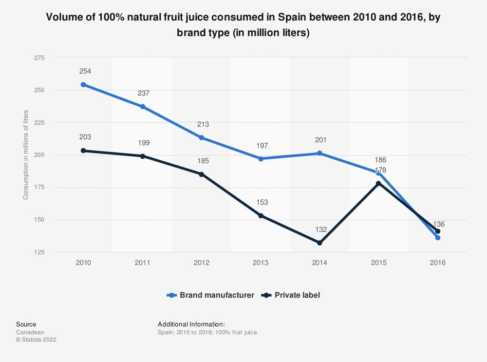 Statistic: Volume of 100% natural fruit juice consumed in Spain between 2010 and 2016, by brand type (in million liters)   Statista