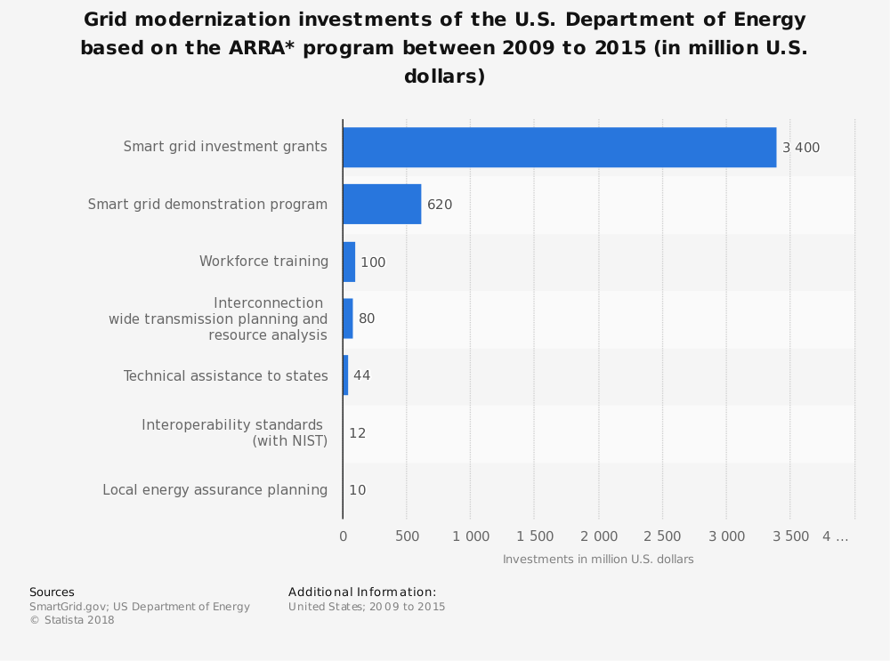 Statistic: Grid modernization investments of the U.S. Department of Energy based on the ARRA* program between 2009 to 2015 (in million U.S. dollars) | Statista