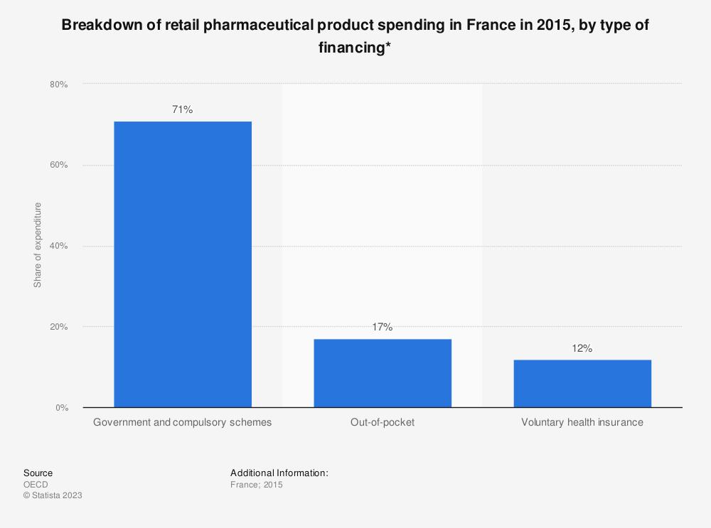 Statistic: Breakdown of retail pharmaceutical product spending in France in 2015, by type of financing* | Statista