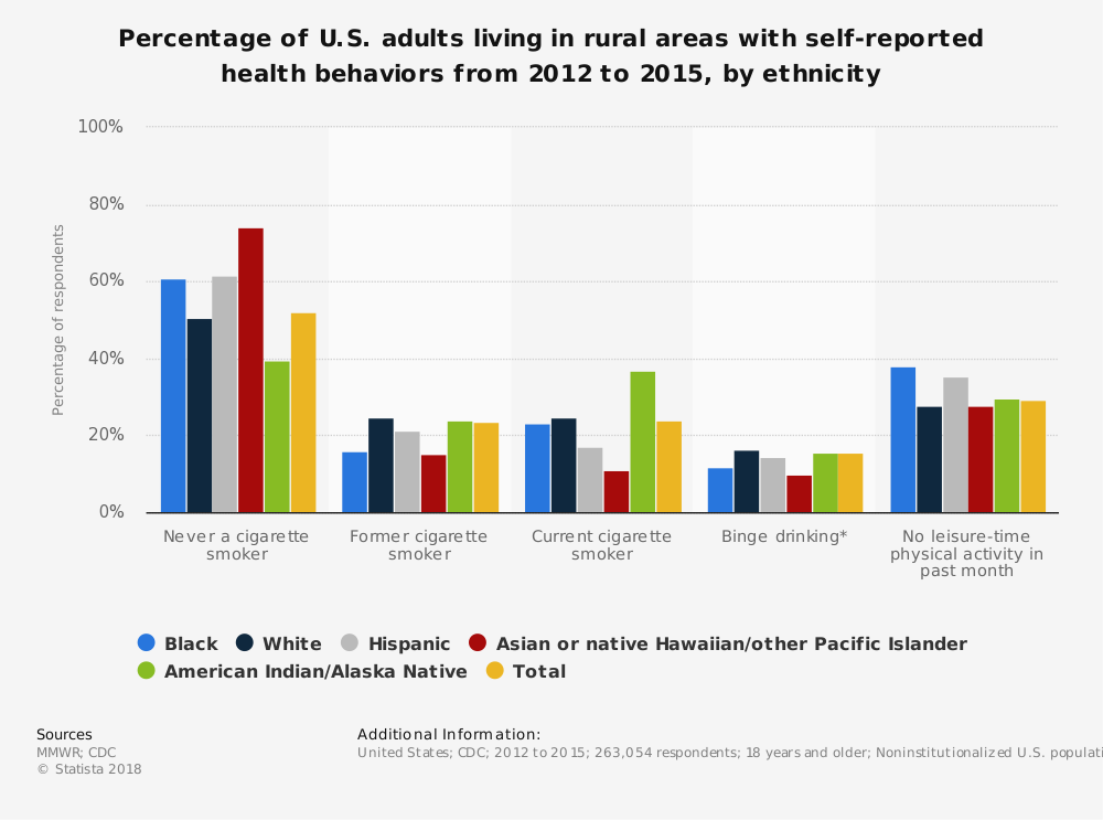 Statistic: Percentage of U.S. adults living in rural areas with self-reported health behaviors from 2012 to 2015, by ethnicity | Statista