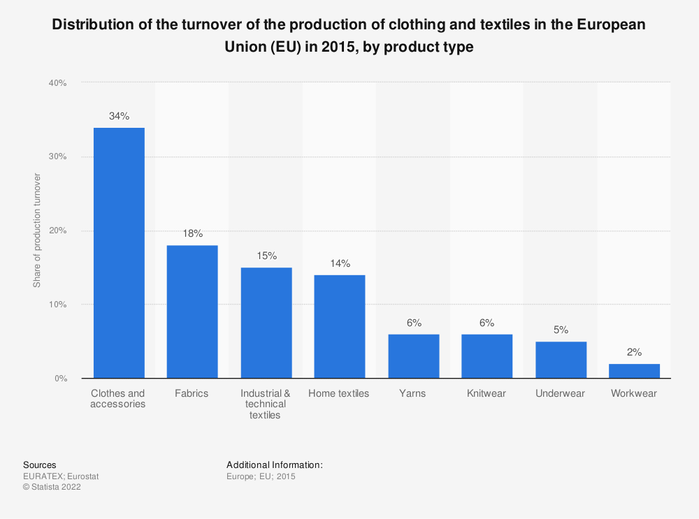 Statistic: Distribution of the turnover of the production of clothing and textiles in the European Union (EU) in 2015, by product type | Statista