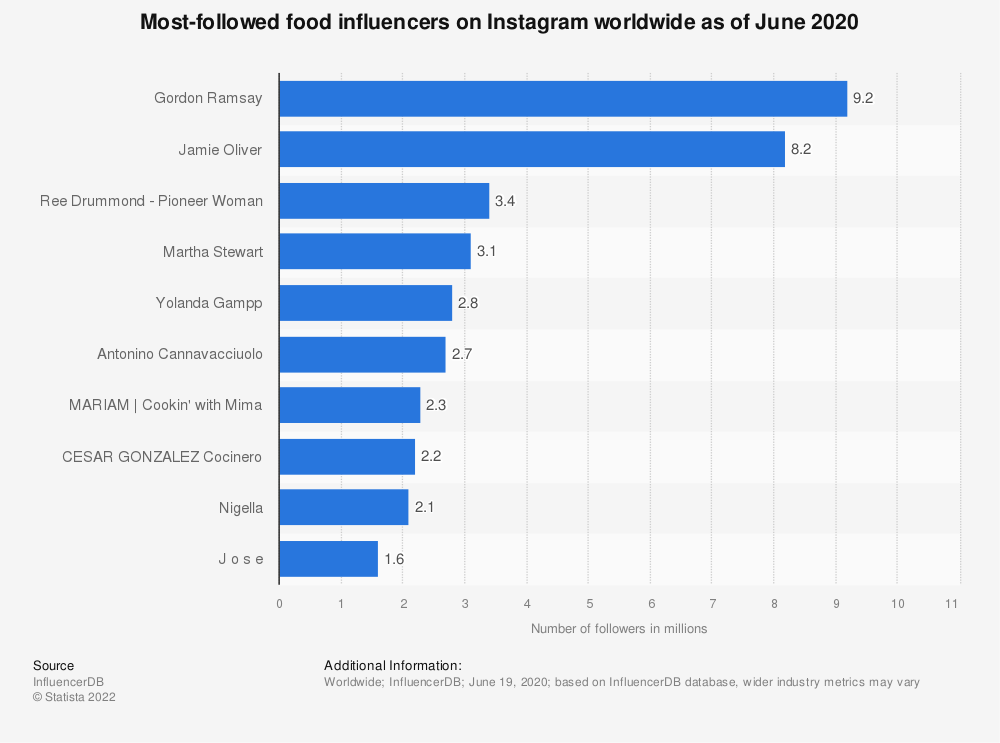 Statistic: Most-followed food influencers on Instagram worldwide as of December 2019 | Statista