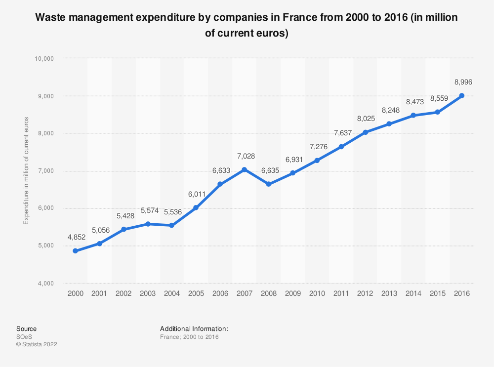 Statistic: Waste management expenditure by companies in France from 2000 to 2016 (in million of current euros) | Statista