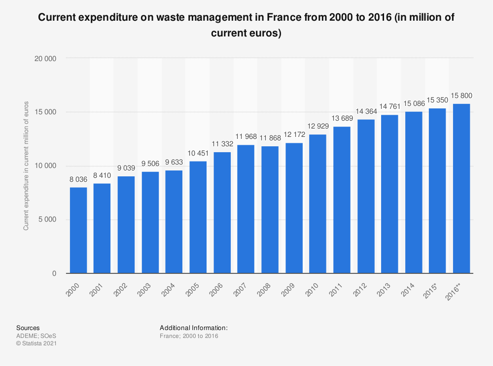 Statistic: Current expenditure on waste management in France from 2000 to 2016 (in million of current euros)   Statista