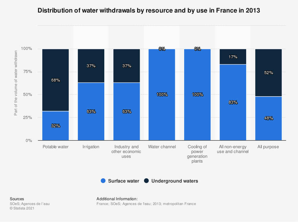 Statistic: Distribution of water withdrawals by resource and by use in France in 2012 | Statista