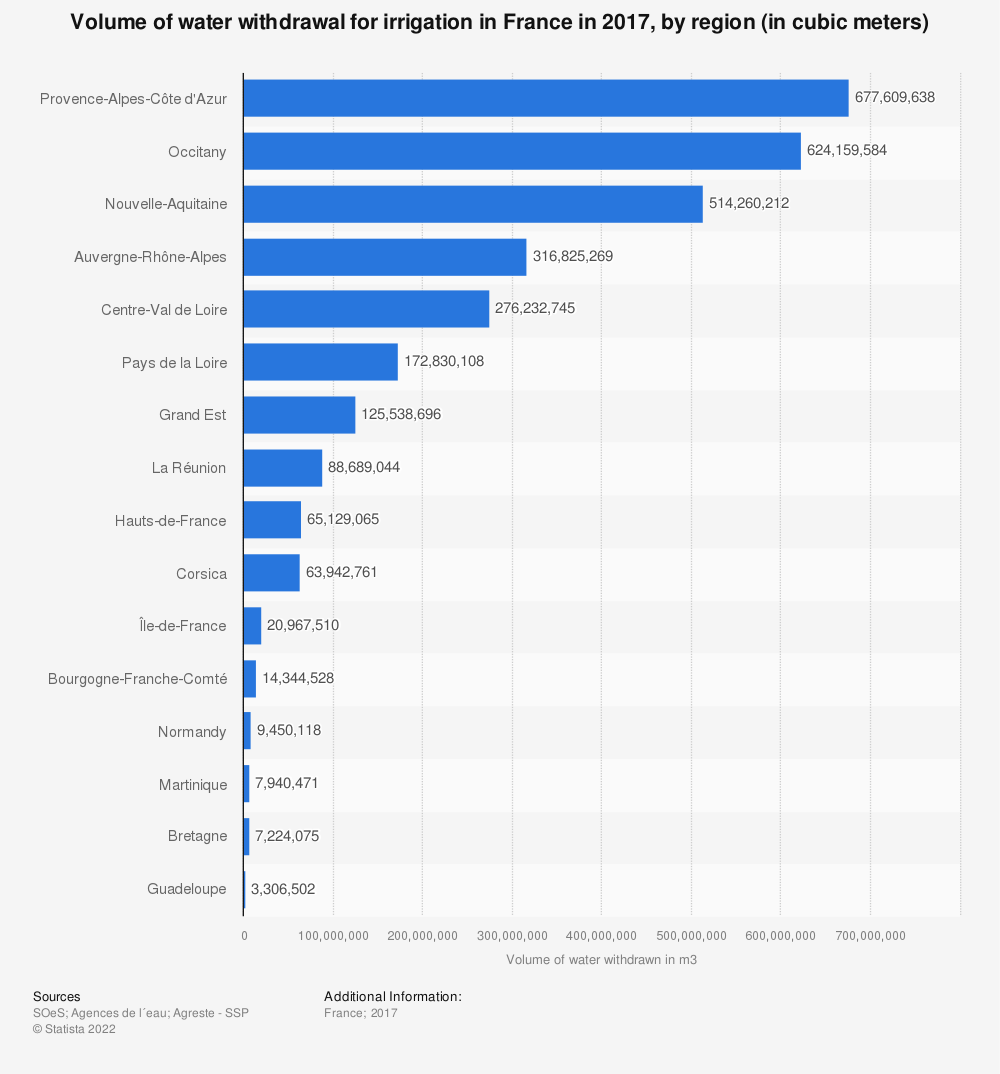 Statistic: Volume of water withdrawal for irrigation in France in 2012, by region (in millions of cubic meters)   Statista