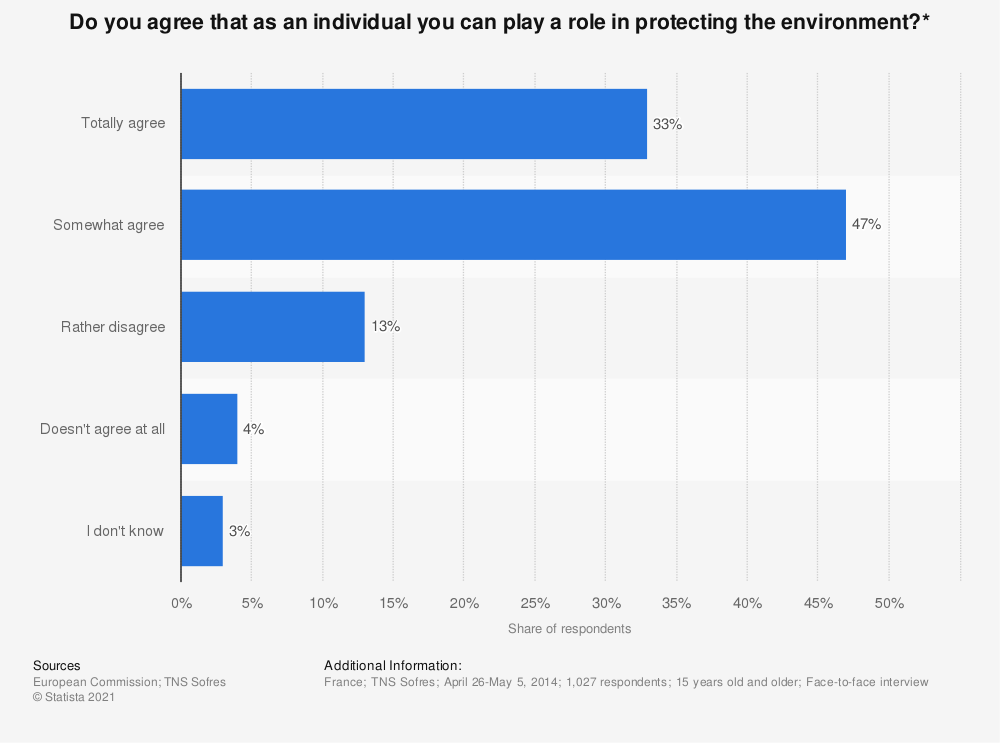 Statistic: Do you agree that as an individual you can play a role in protecting the environment?* | Statista