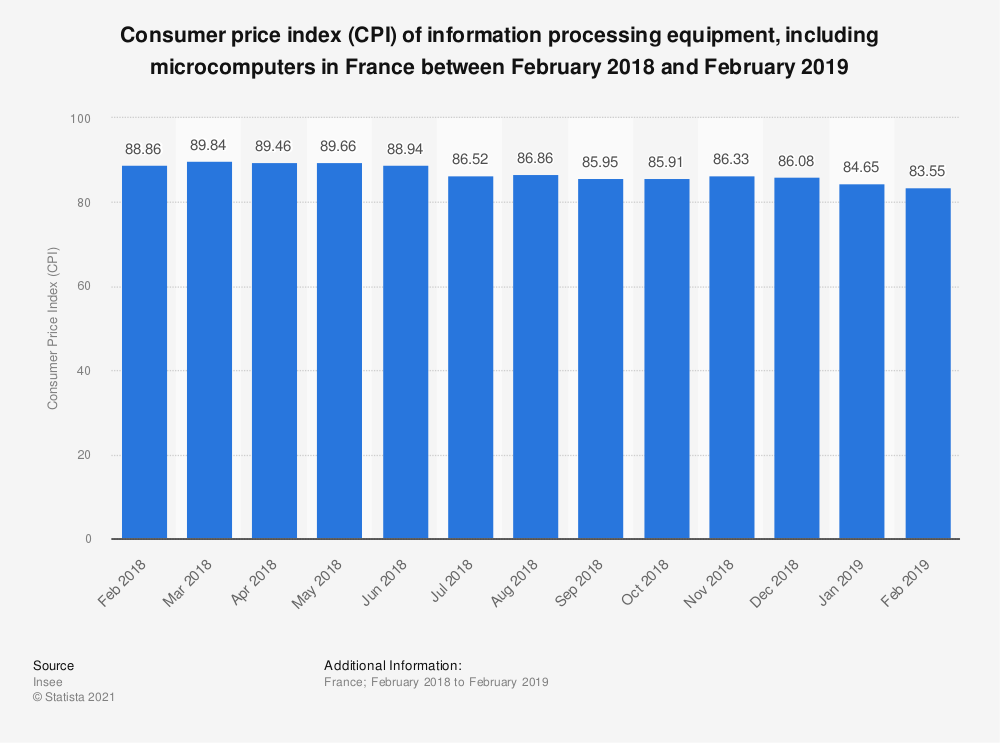 Statistic: Consumer price index (CPI) of information processing equipment, including microcomputers in France between February 2018 and February 2019 | Statista