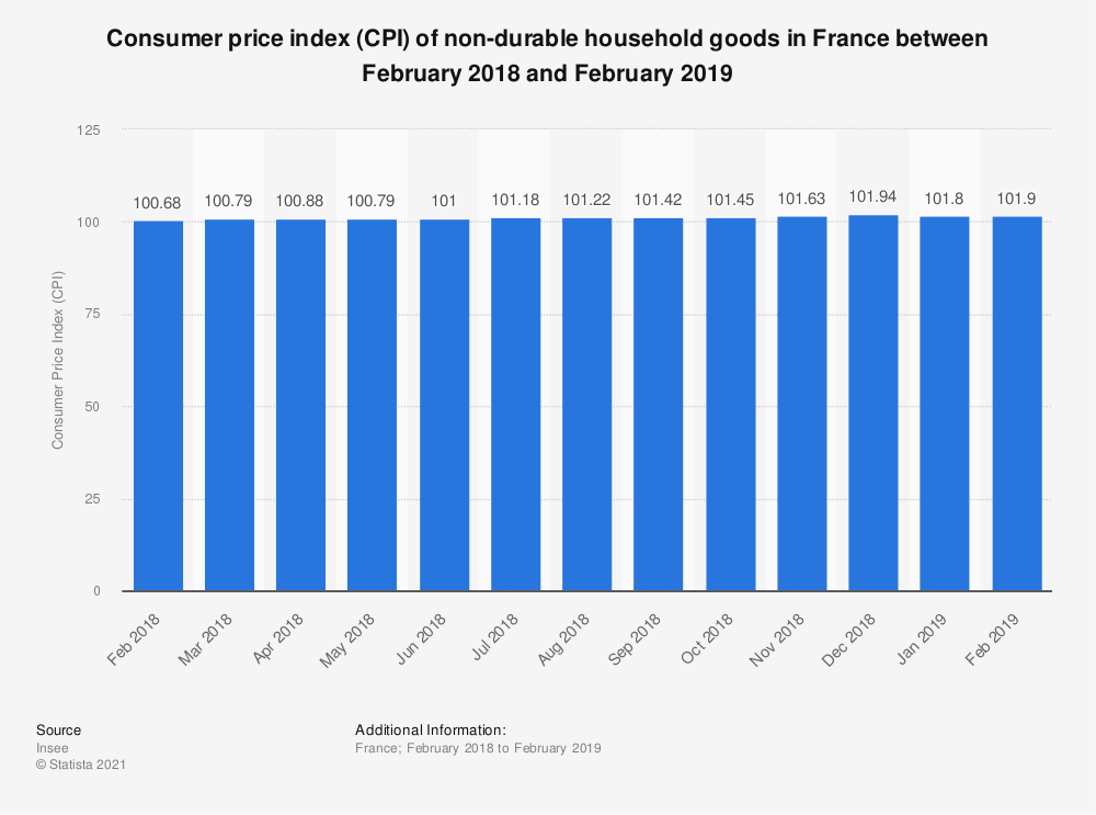 Statistic: Consumer price index (CPI) of non-durable household goods in France between February 2018 and February 2019 | Statista