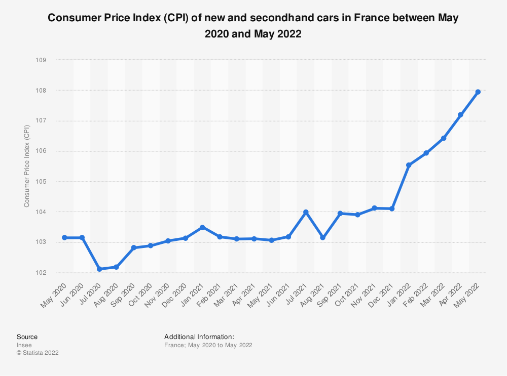 Statistic: Consumer price index (CPI) of new and secondhand cars in France between February 2018 and February 2019 | Statista