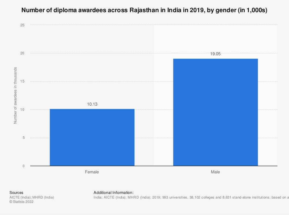 Statistic: Number of diploma awardees across Rajasthan in India in 2019, by gender (in 1,000s) | Statista