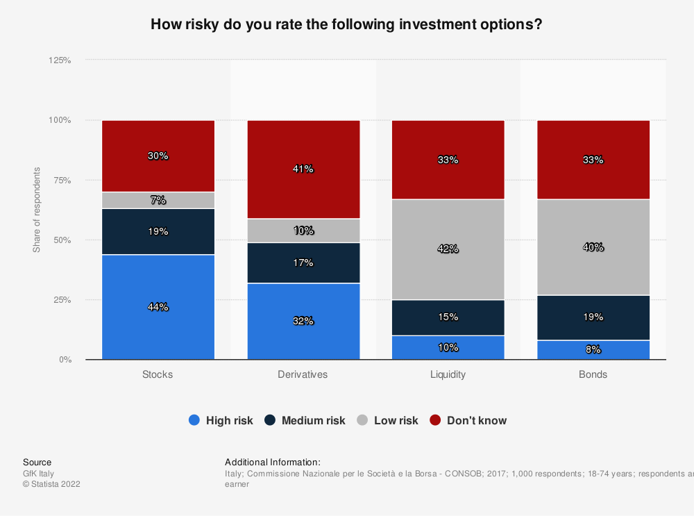 Statistic: How risky do you rate the following investment options? | Statista