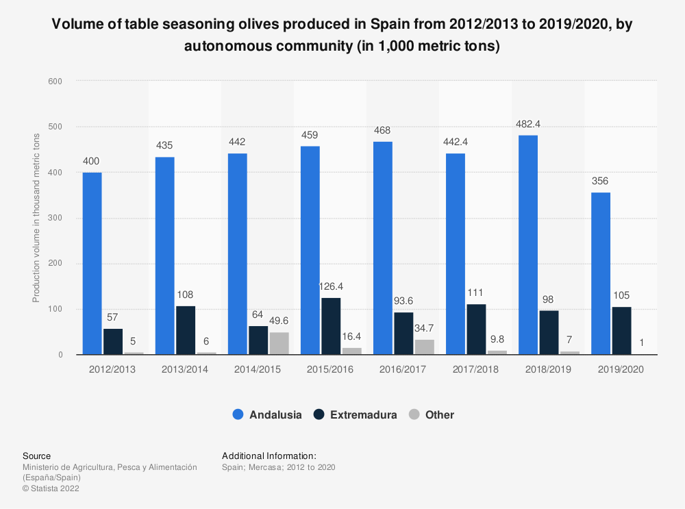 Statistic: Volume of table seasoning olives produced in Spain from 2012/2013 to 2019/2020, by autonomous community (in 1,000 metric tons)   Statista
