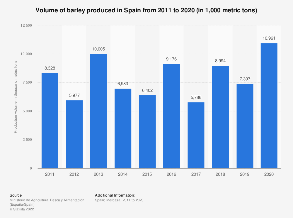 Statistic: Volume of barley produced in Spain from 2011 to 2019 (in 1,000 metric tons) | Statista