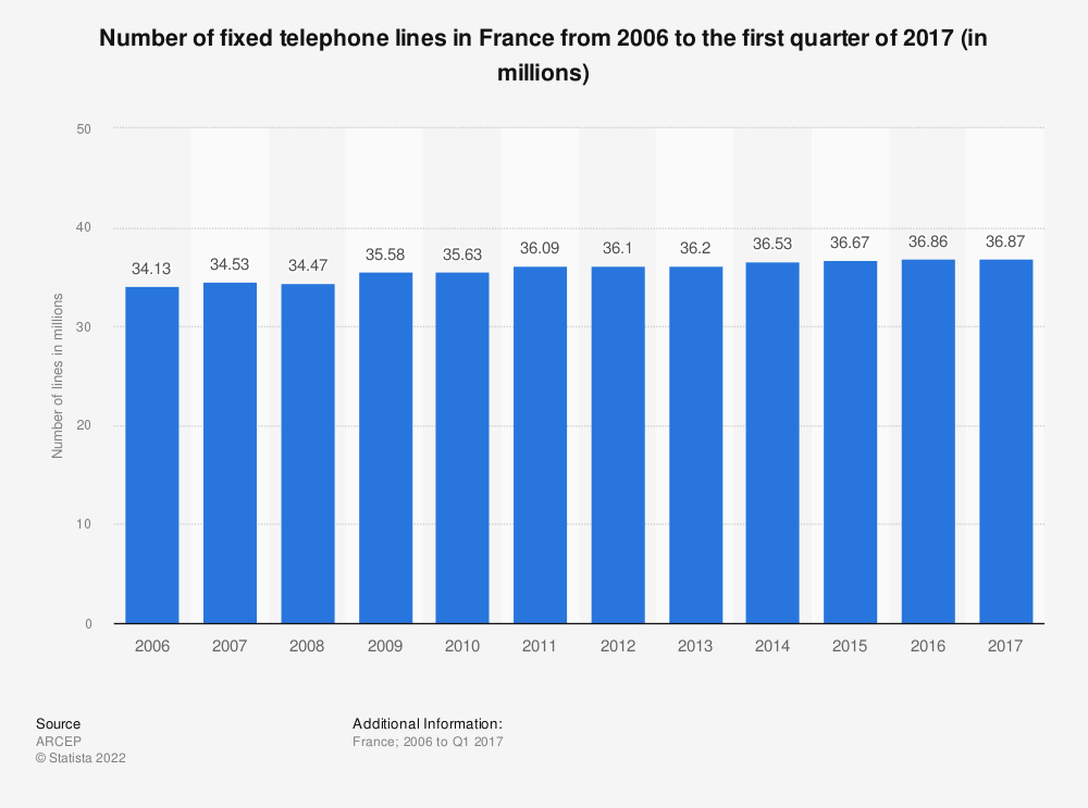 Statistic: Number of fixed telephone lines in France from 2006 to the first quarter of 2017 (in millions) | Statista