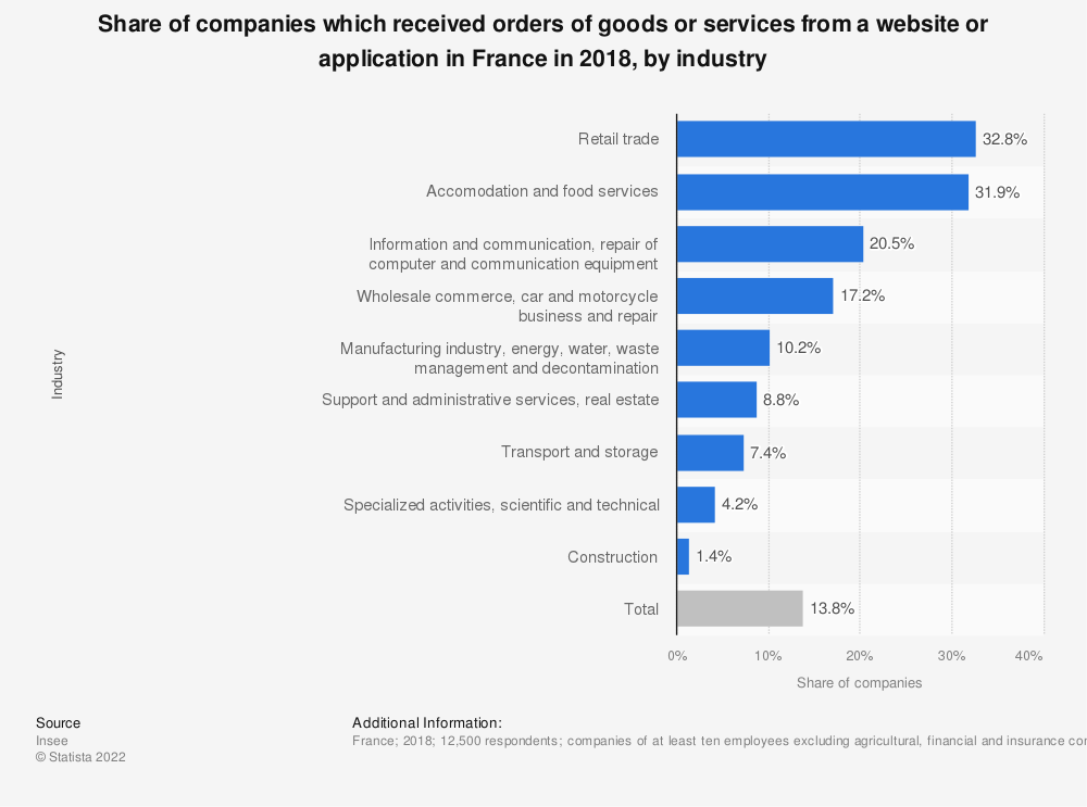 Statistic: Share of companies which received orders of goods or services from a website or application in France in 2015, by industry | Statista