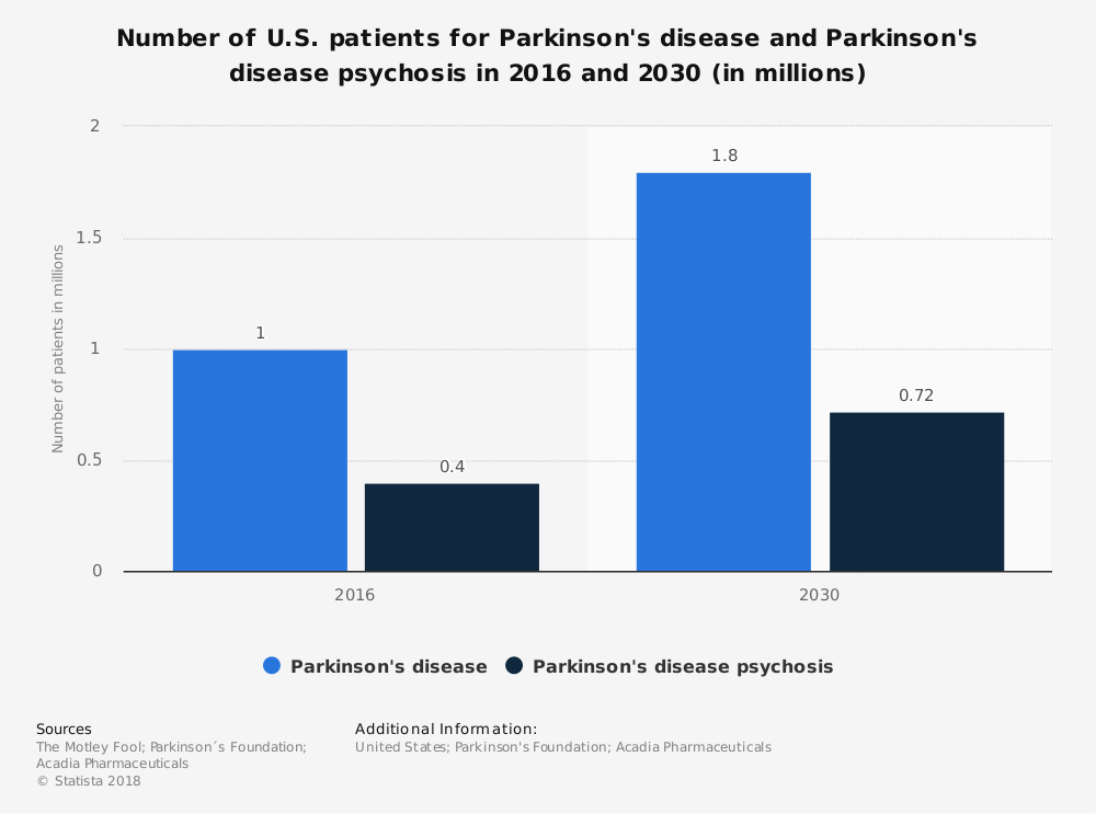 Statistic: Number of U.S. patients for Parkinson's disease and Parkinson's disease psychosis in 2016 and 2030 (in millions) | Statista
