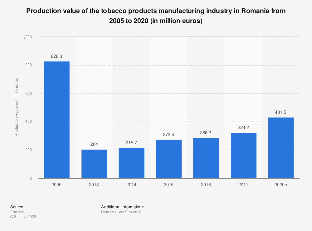 Statistic: Production value of the tobacco products manufacturing industry in Romania from 2013 to 2016 (in million euros) | Statista