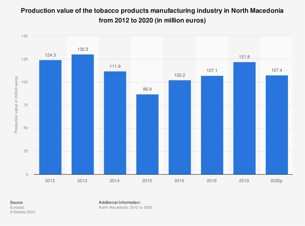 Statistic: Production value of the tobacco products manufacturing industry in North Macedonia from 2012 to 2016 (in million euros) | Statista