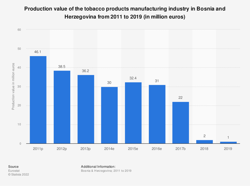Statistic: Production value of the tobacco products manufacturing industry in Bosnia and Herzegovina from 2011 to 2015 (in million euros) | Statista