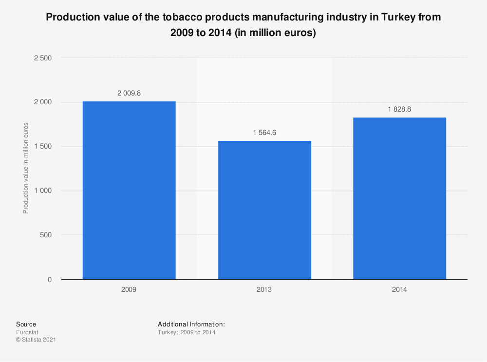 Statistic: Production value of the tobacco products manufacturing industry in Turkey from 2009 to 2014 (in million euros) | Statista