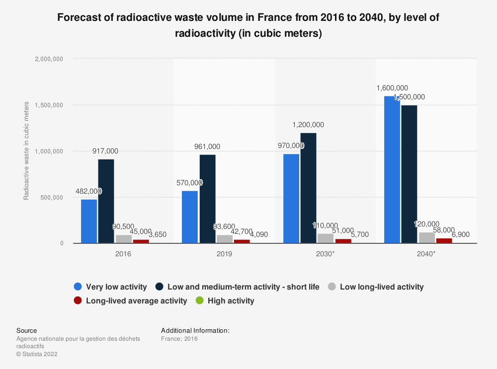 Statistic: Forecast of radioactive waste volume in France from 2016 to 2040, by level of radioactivity (in cubic meters) | Statista