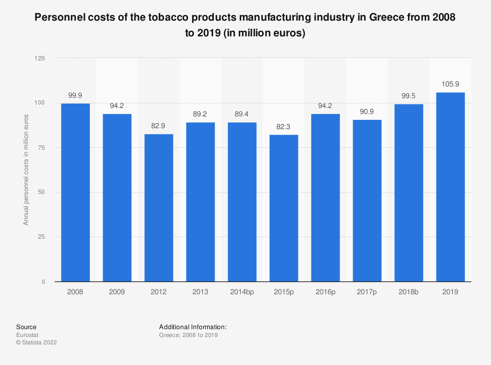 Statistic: Personnel costs of the tobacco products manufacturing industry in Greece from 2008 to 2015 (in million euros) | Statista