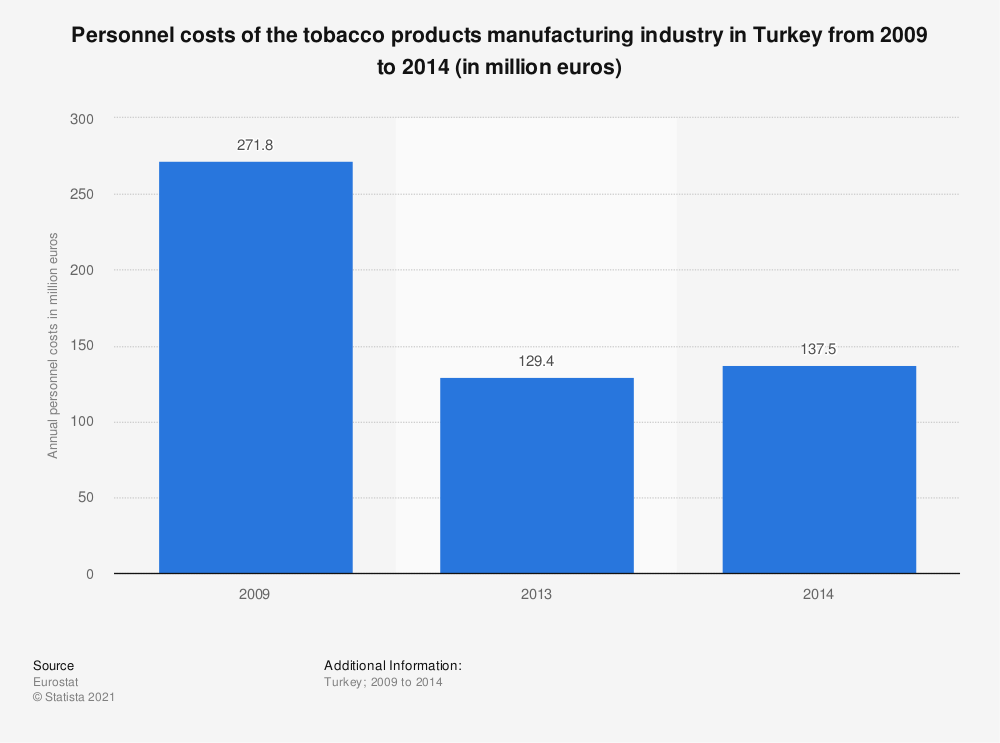 Statistic: Personnel costs of the tobacco products manufacturing industry in Turkey from 2009 to 2014 (in million euros) | Statista