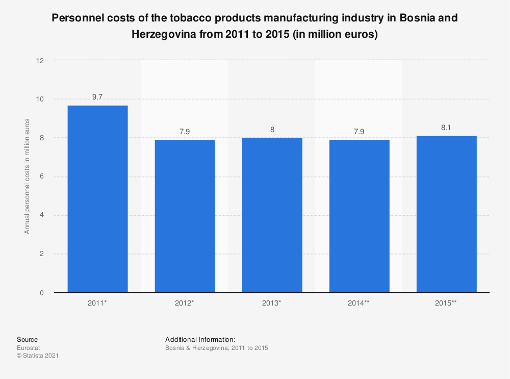 Statistic: Personnel costs of the tobacco products manufacturing industry in Bosnia and Herzegovina from 2011 to 2015 (in million euros) | Statista