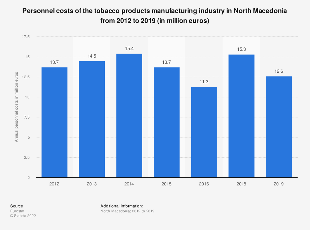 Statistic: Personnel costs of the tobacco products manufacturing industry in North Macedonia from 2012 to 2015 (in million euros) | Statista