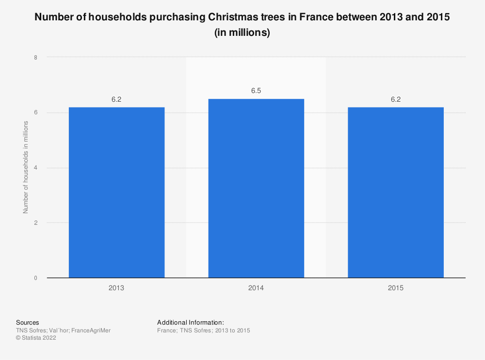 Statistic: Number of households purchasing Christmas trees in France between 2013 and 2015 (in millions) | Statista