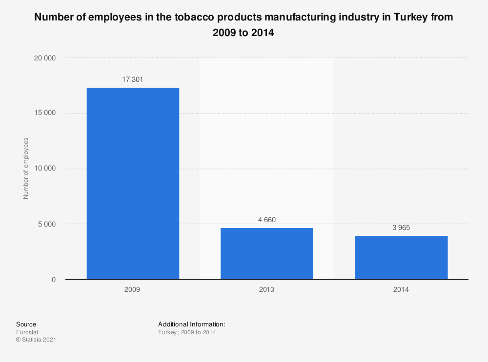 Statistic: Number of employees in the tobacco products manufacturing industry in Turkey from 2009 to 2014 | Statista