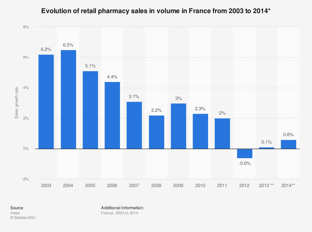 Statistic: Evolution of retail pharmacy sales in volume in France from 2003 to 2014* | Statista