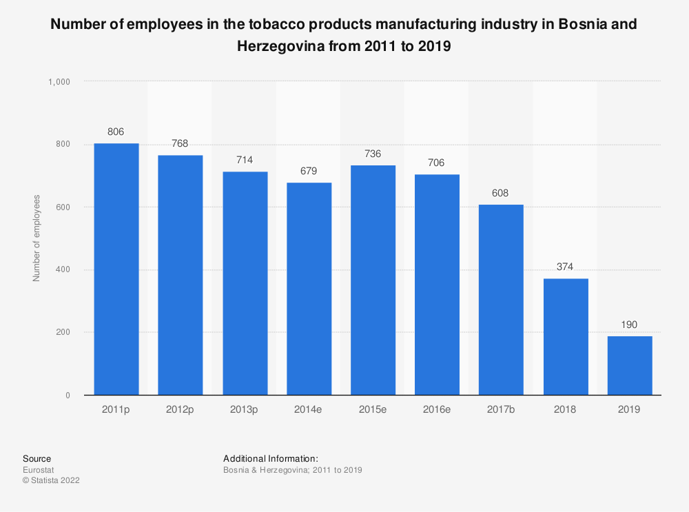 Statistic: Number of employees in the tobacco products manufacturing industry in Bosnia and Herzegovina from 2011 to 2015 | Statista