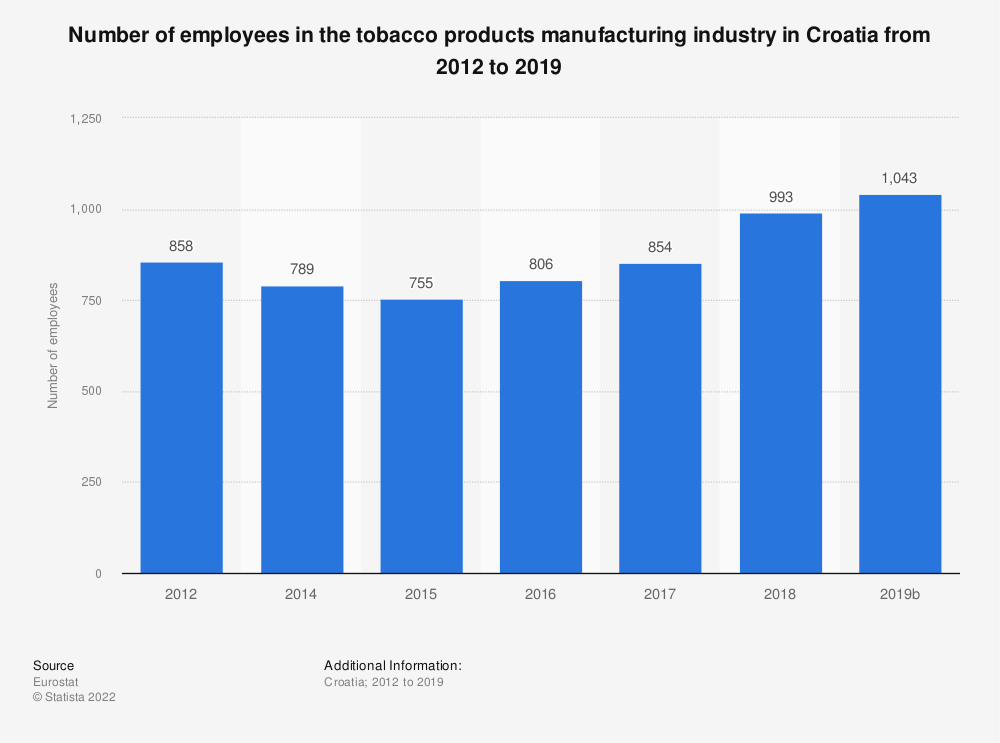 Statistic: Number of employees in the tobacco products manufacturing industry in Croatia from 2012 to 2015 | Statista