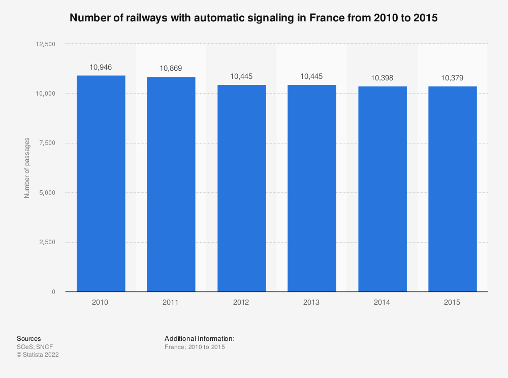 Statistic: Number of railways with automatic signaling in France from 2010 to 2015 | Statista